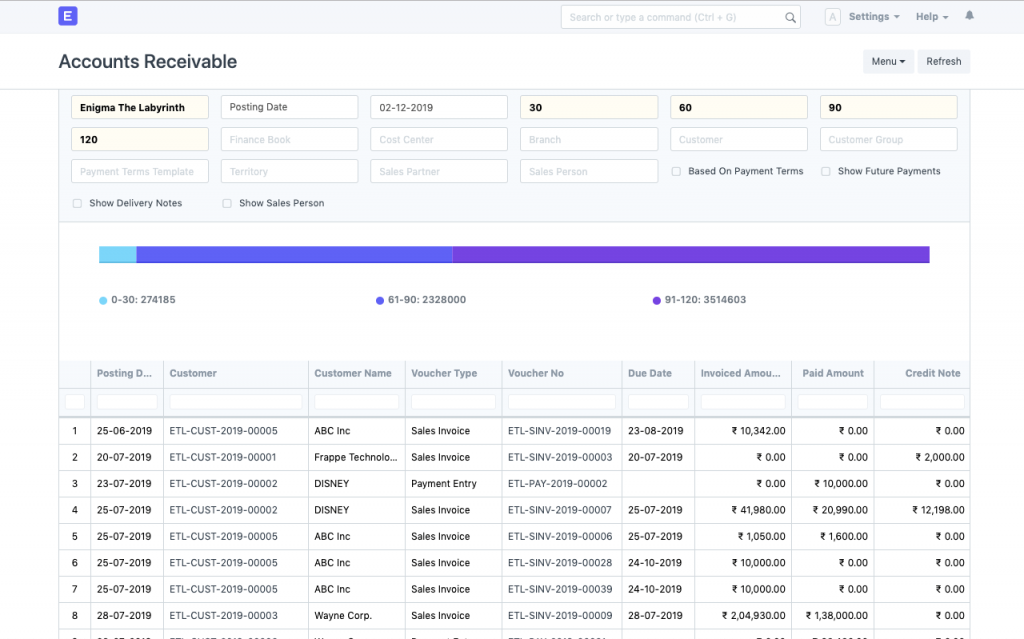 ERPNext sales feature; accounts receivable overview.